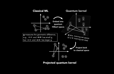 The power of data in quantum machine learning